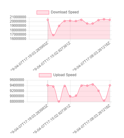 iGuardian - Download and Upload Graphs